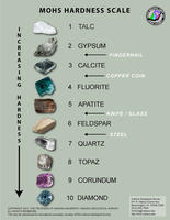 Mohs Hardness Scale (Graphic)