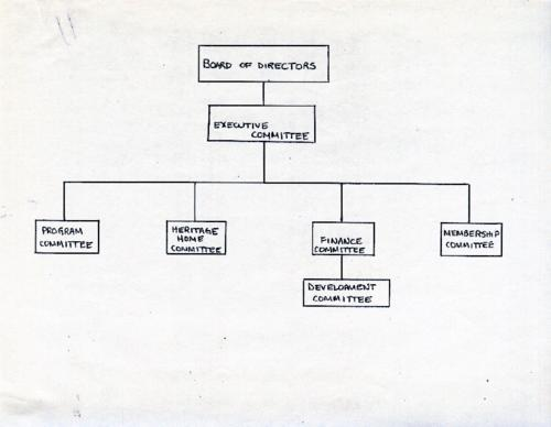 The Lisle Fellowship's proposed organization chart